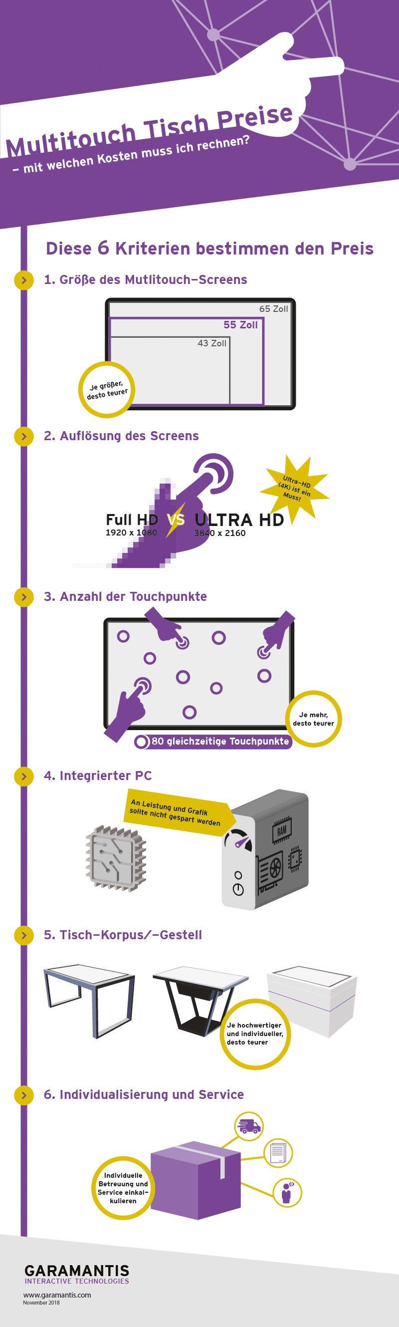 Multitouch Tisch Preis Infografik
