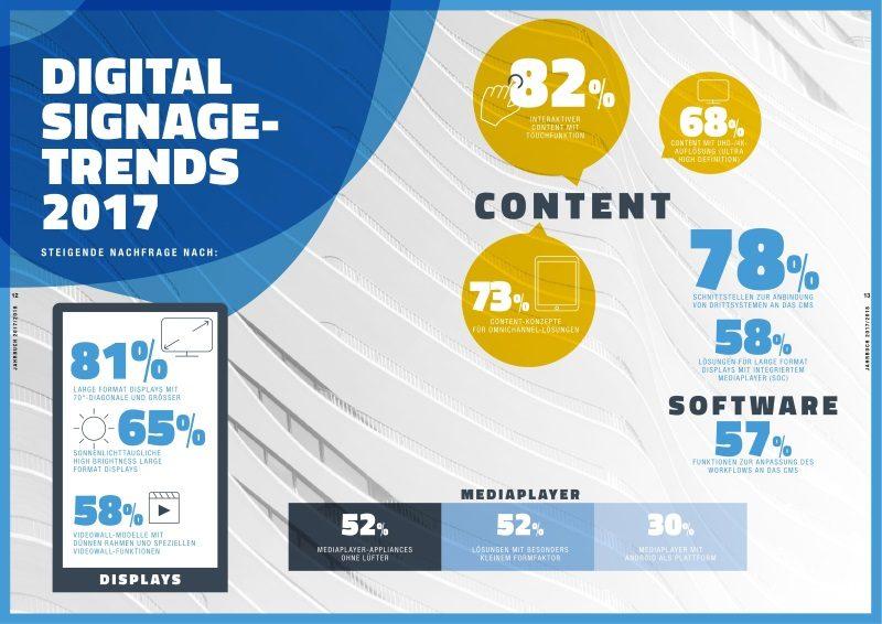 Digital Signage Trends 2017 invidis