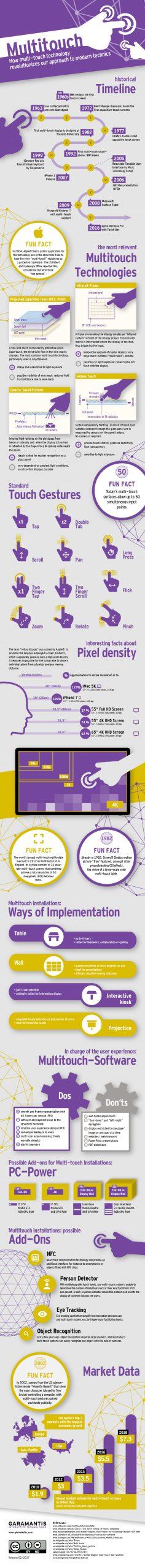 Große Multitouch Infografik 2017