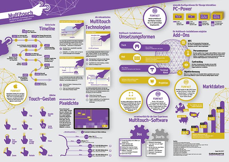 Multitouch Technologie Infografik A3 Vorschau