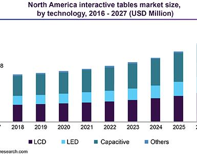 Marktvolumen von 15 Mrd Dollar für interaktive Tische bis 2027 erwartet
