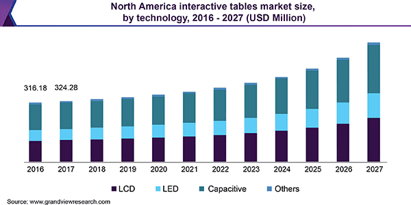 Market volume of $15bn expected for interactive tables by 2027
