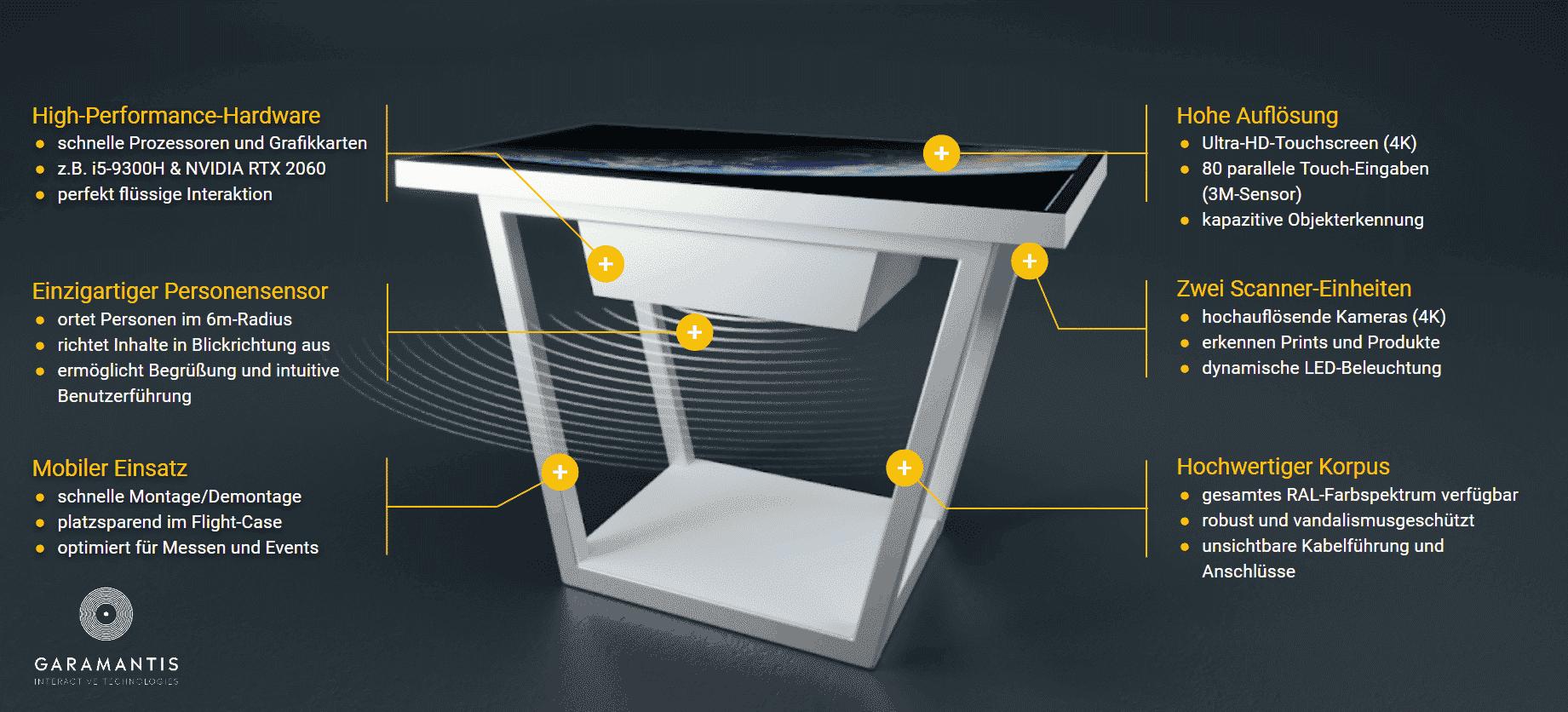 Multitouch-Tisch Hardware definieren