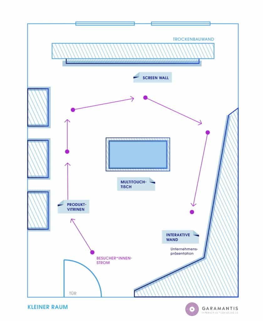 Showroom gestalten - kleiner Raum